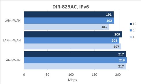 D-Link DIR-825AC