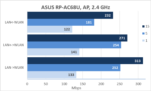 Repeater, wireless bridge and Access Point ASUS RP-AC68U